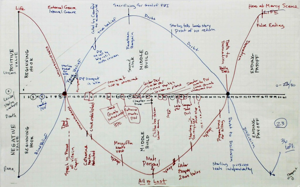 The Story Grid for The Silence of the Lambs