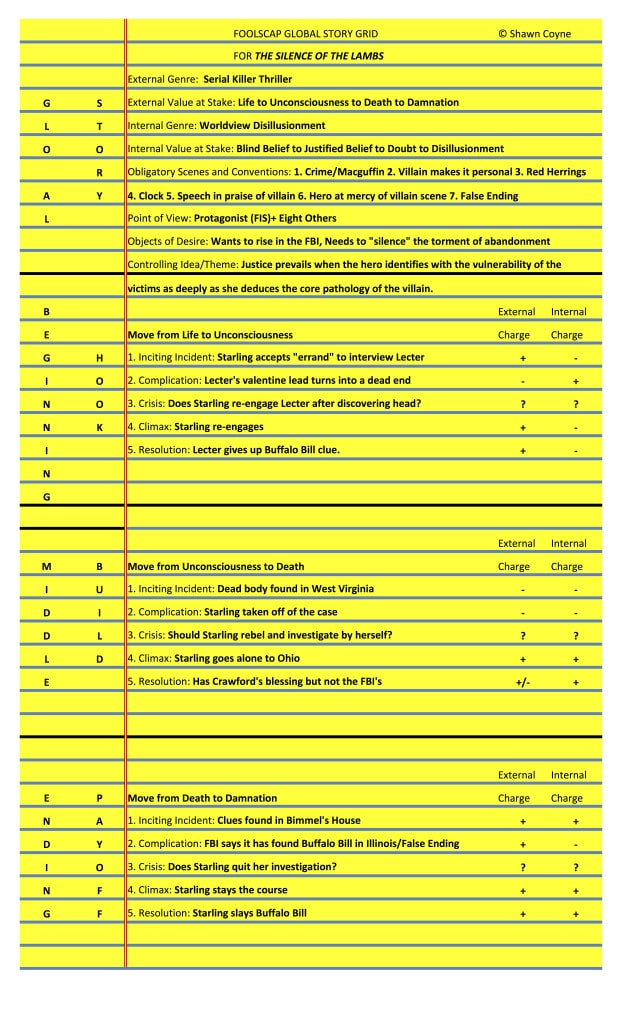 The Foolscap Global Story Grid for The Silence of the Lambs by Thomas Harris