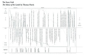 The Story Grid for The Silence of the Lambs (click for high resolution)