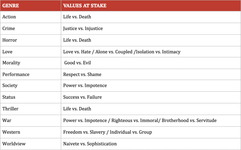 Values at stake in the 12 content genres