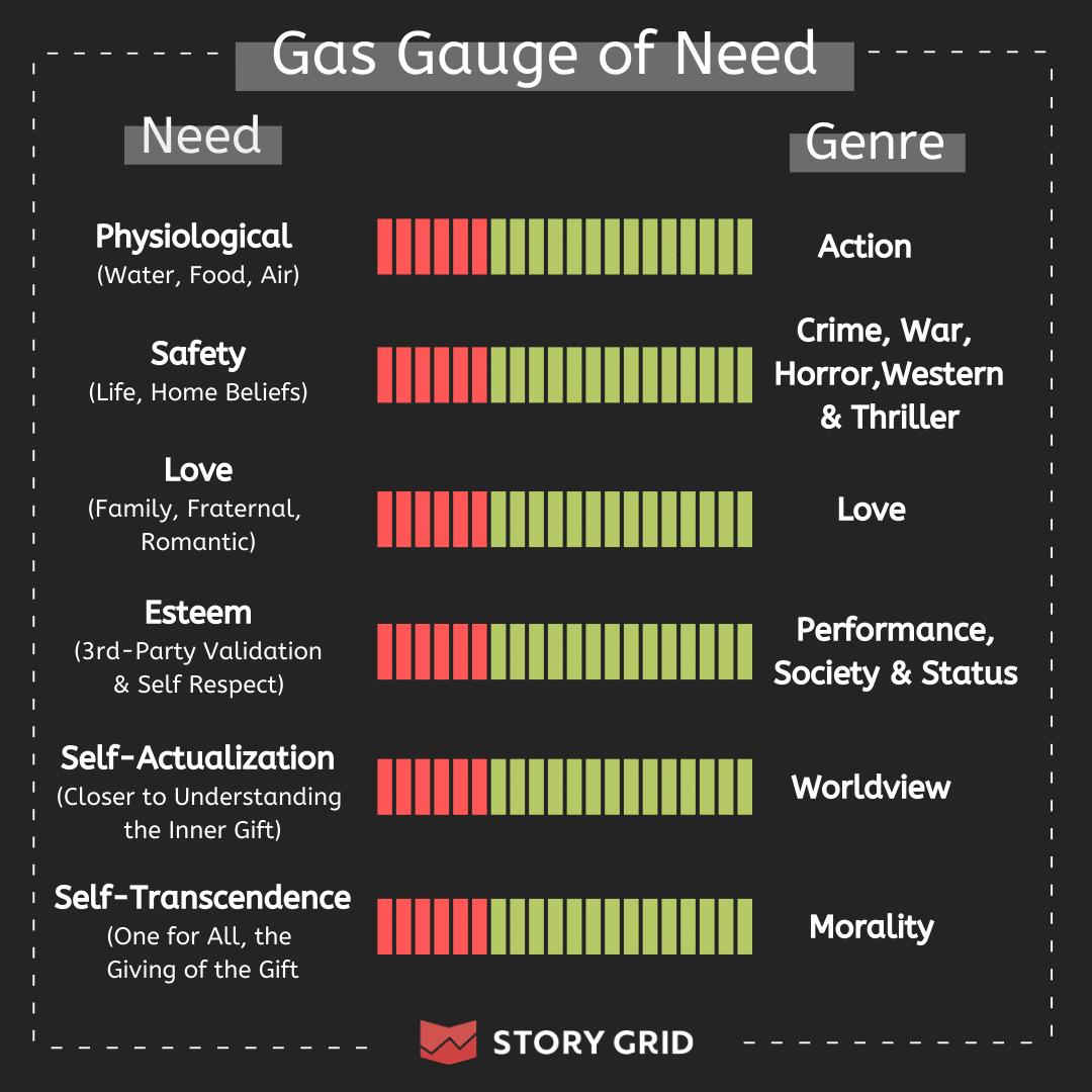 Story Grid Gas Gauge of Need
