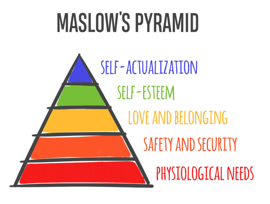 Rainbow pyramid depicting Maslow's Hierarchy of Needs with labels