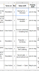 detail view of six columns of the Story Grid Spreadsheet, filled in
