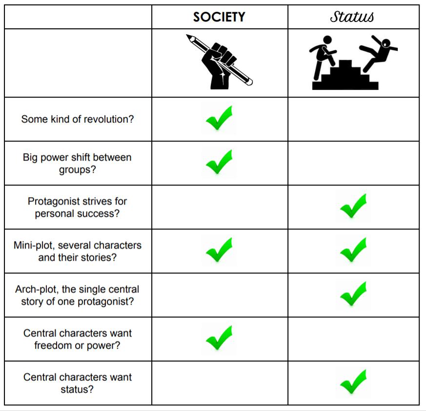 Society vs Status Genre