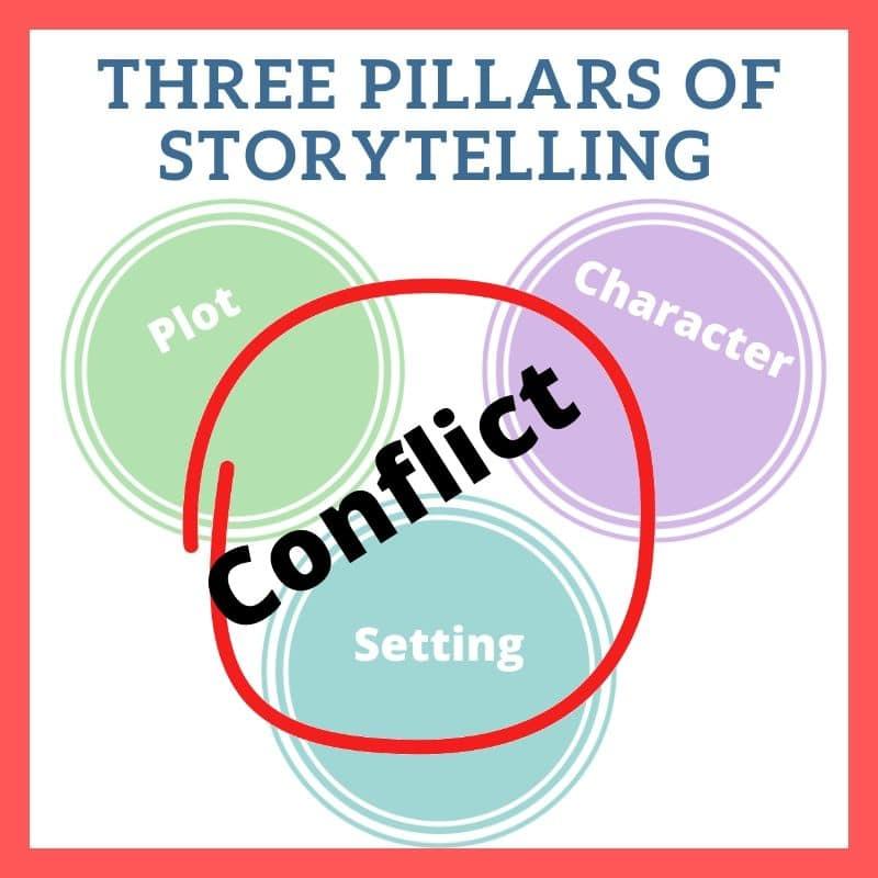 3 Pillars of Storytelling in Novels